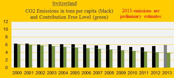 CO2, Switzerland