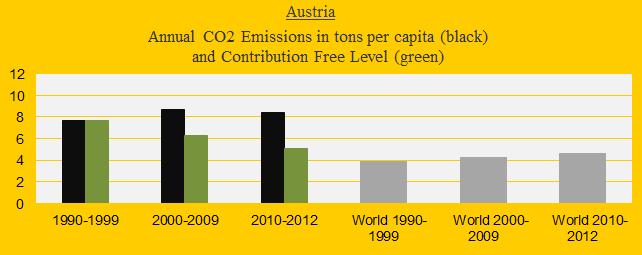 CO2 in decades, Austria