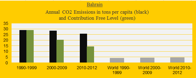 CO2 in decades, Bahrain