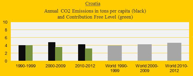 CO2 in decades, Croatia