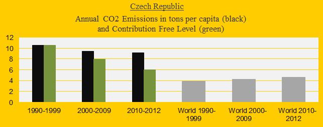 CO2 in decades, Czech Republic
