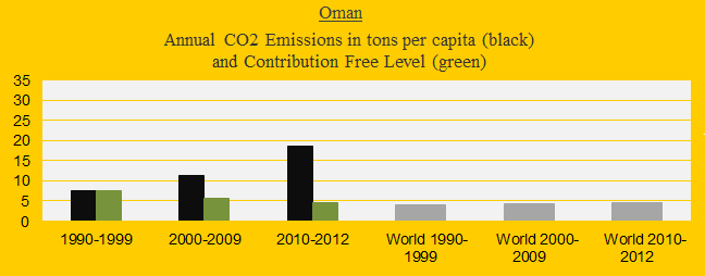CO2 in decades, Oman