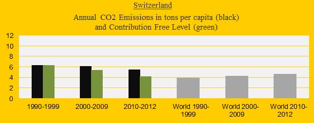 CO2 in decades, Switzerland