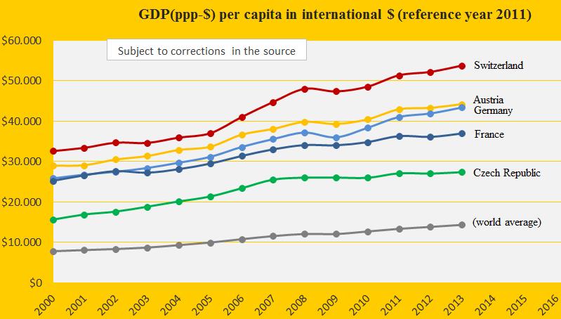 GDP, Austria, Cz, Swi, Ger, France