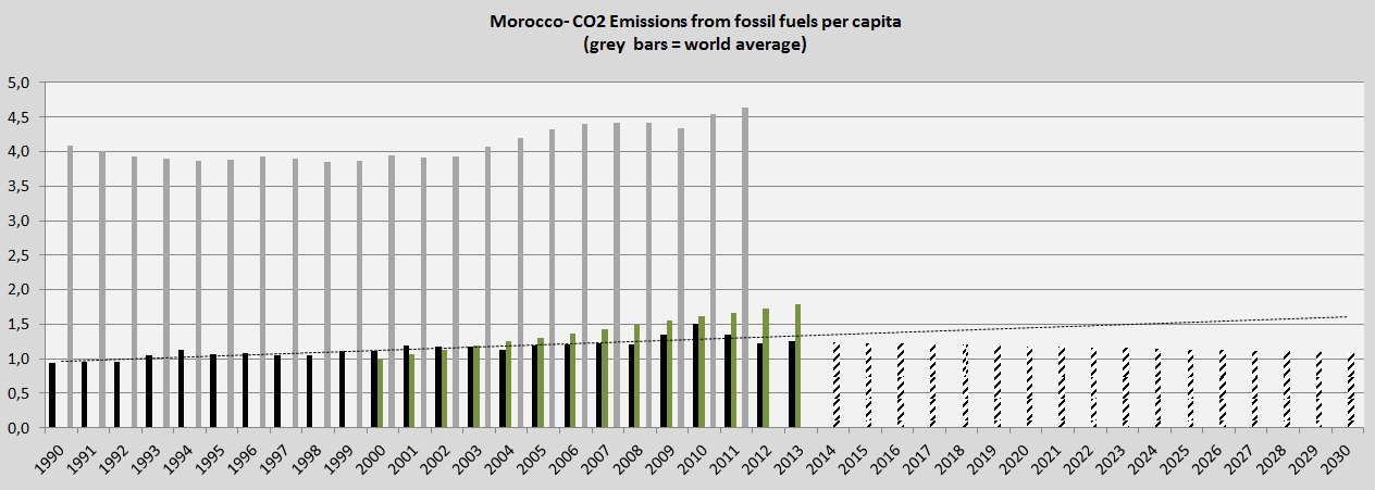 Morocco, CO2 and COP Submissions 2015