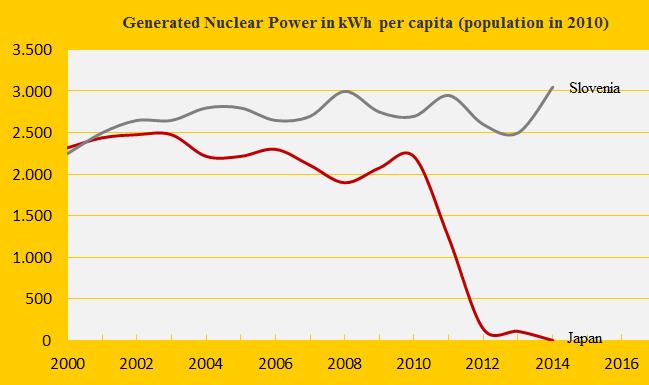 Nuclear Power, Slovenia, Japan