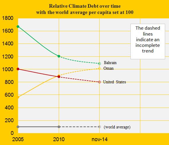 Relative Climate Debt, Bahrain, Oman, US