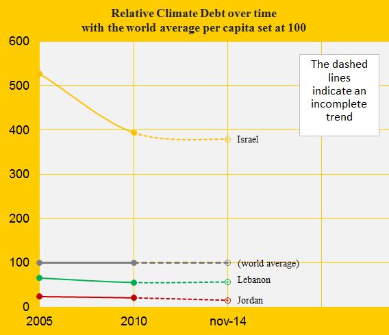 Relative Climate Debt, Israel, Lebanon, Jordan