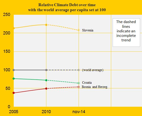 Relative Climate debt, Slovenia, Croatia, Bosn.