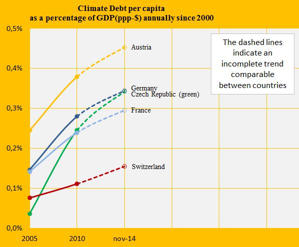 Share of GDP, Austria, Cz, Swi, Ger, France