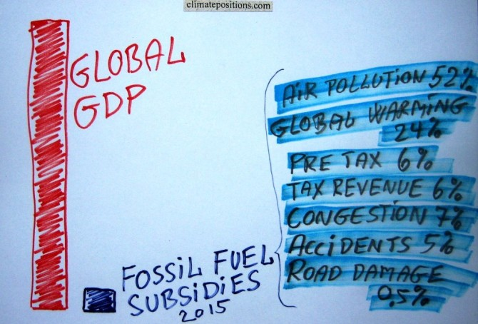 Fossil fuel subsidies: $5.3 trillion in 2015 (IMF survey)