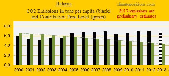 CO2, Belarus