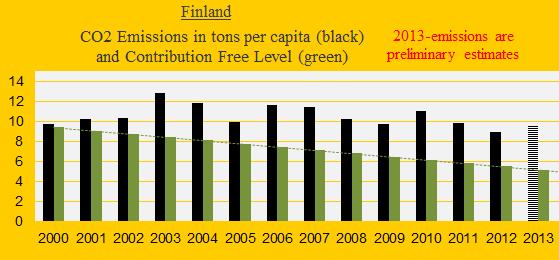 CO2 Finland