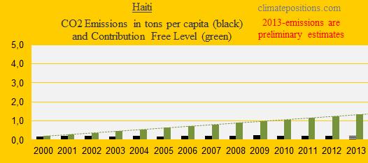 CO2, Haiti