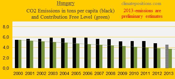 CO2, Hungary