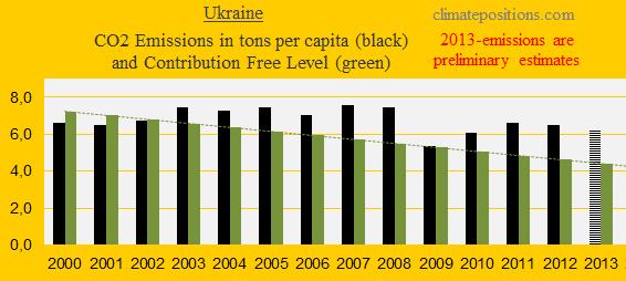 CO2, Ukraine
