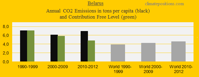 CO2 in decades, Belarus