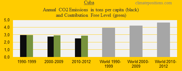 CO2 in decades, Cuba