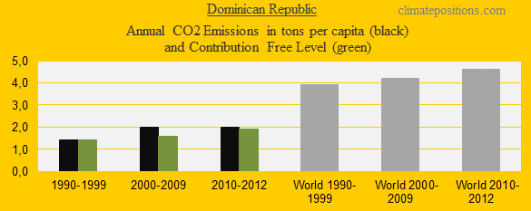 CO2 in decades, Dominican Republic
