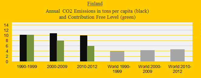 CO2 in decades Finland