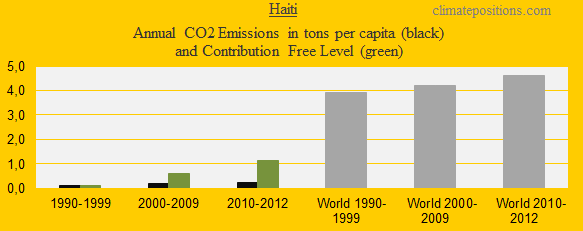 CO2 in decades, Haiti