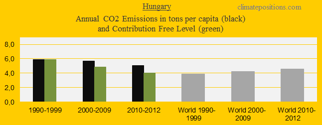 CO2 in decades, Hungary