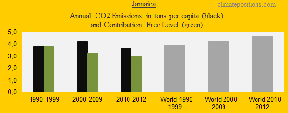 CO2 in decades, Jamaica