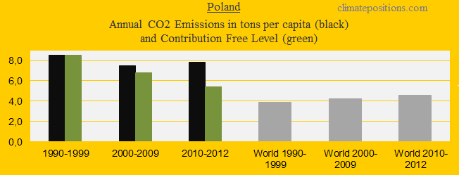 CO2 in decades, Poland