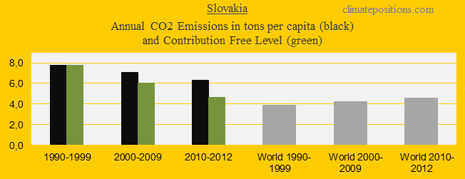 CO2 in decades, Slovakia