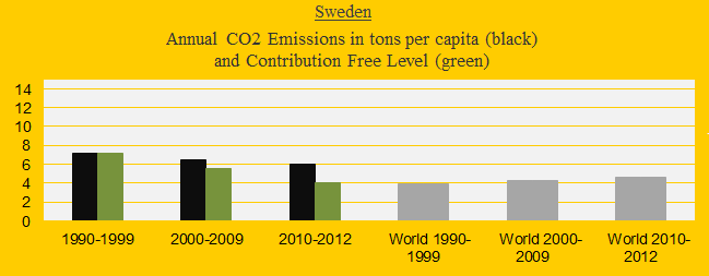 CO2 in decades Sweden