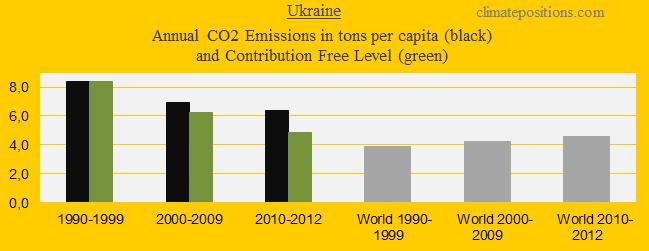 CO2 in decades, Ukraine