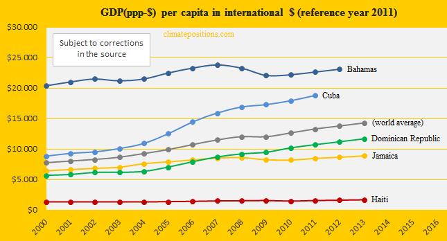 GDP, Bahamas, Cuba, Dom. Rep, Jamaica, Haiti