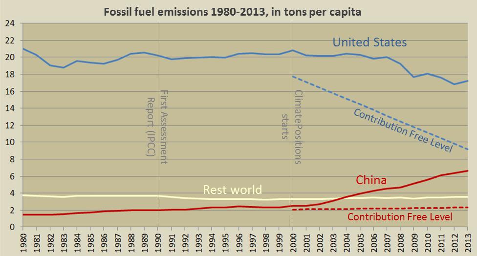 Per capita fossil fuel emissions, China, United States