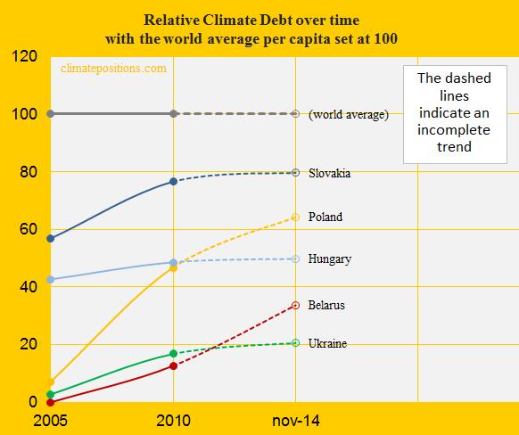 Relative Climate Debt, Slova, Pol, Hun, Balarus, Ukraine