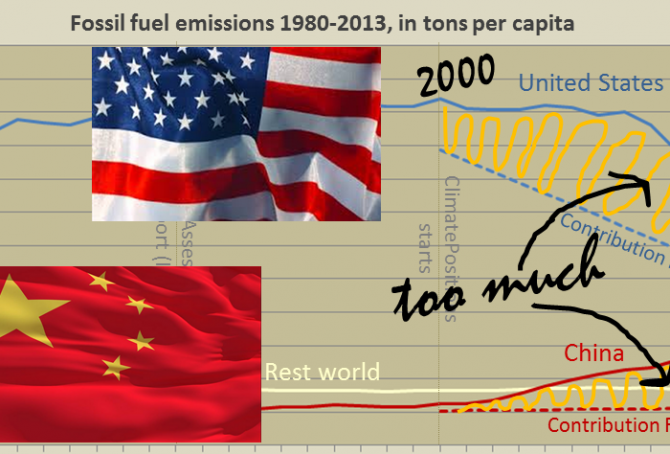 Per capita fossil fuel carbon dioxide emissions: China vs. United States
