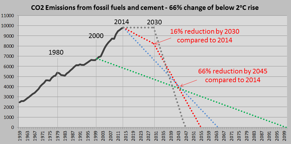 COP21 Paris Agreement, reduction lines