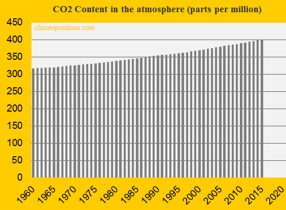 CO2 content in the atmosphere 2015