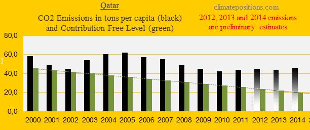 CO2 per capita, Qatar