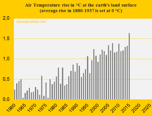Global Air Temperature 1960-2015