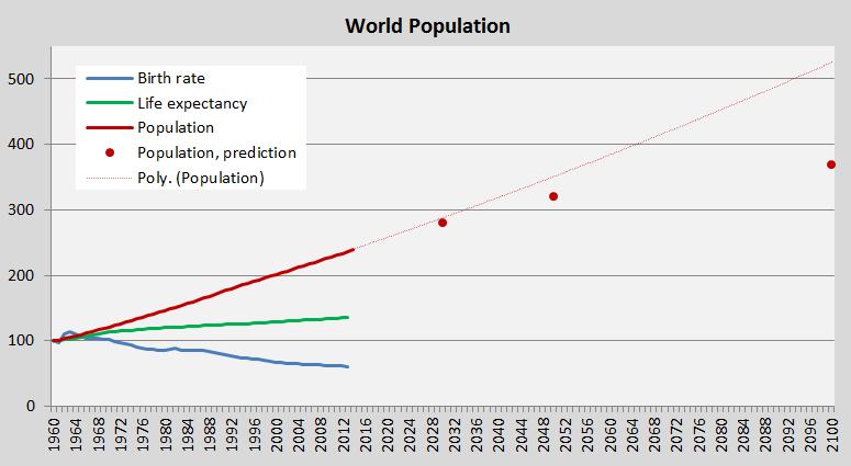 Global Population 2014; 1960-2100