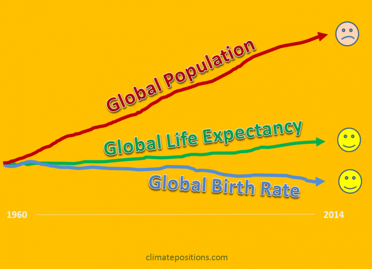 Update 2015: Global Population now 7.35 billion (life expectancy, births rates and an alarming prediction)