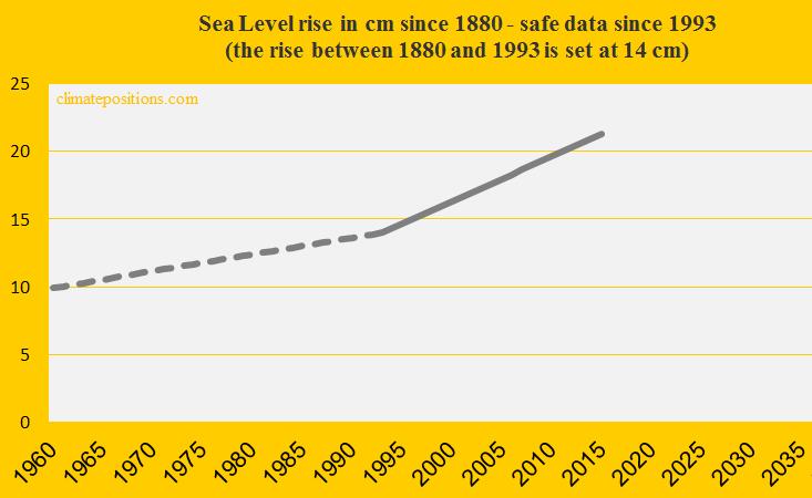 Sea Level 2015