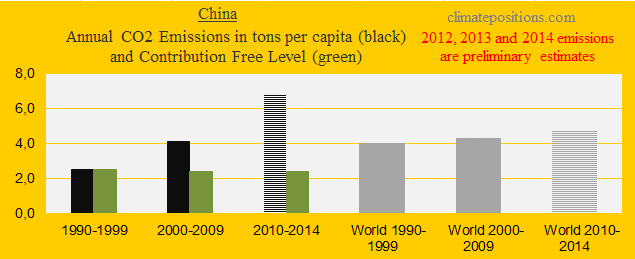 China, CO2 in decades