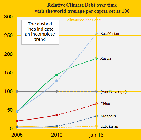 China, Relative Climate Debt, Russ, Kaz, Uzb, Mong.
