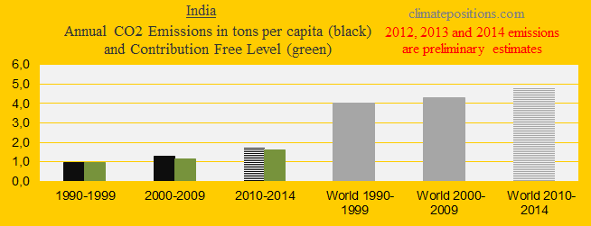 India, CO2 in decades