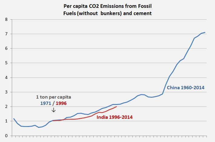 India, China, CO2 Emissions per capita 1960-2014