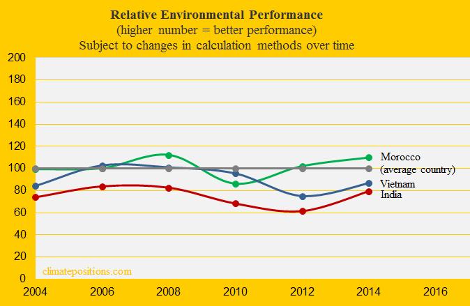 India, Environmental Performance, Vietnam, Morocco.