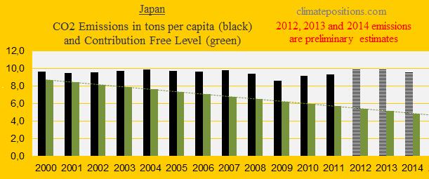 Japan, CO2