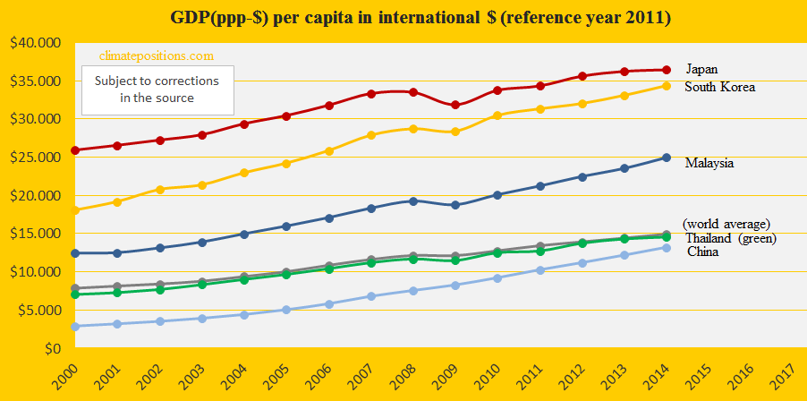 Japan, GDP, China, South K, Malay, Thail.