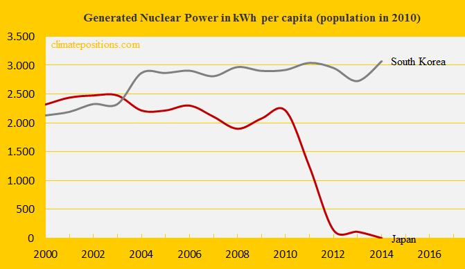 Japan, Nuclear, South K.